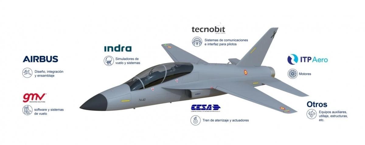 W inicjatywie budowy nowego samolotu szkolenia zaawansowanego, oprócz hiszpańskiego oddziału Airbusa biorą udział spółki: Indra, Tecnobit, GMV, ITP Aero, CESA Héroux-Devtek España iOtros / Grafiki: Airbus Defence and Space