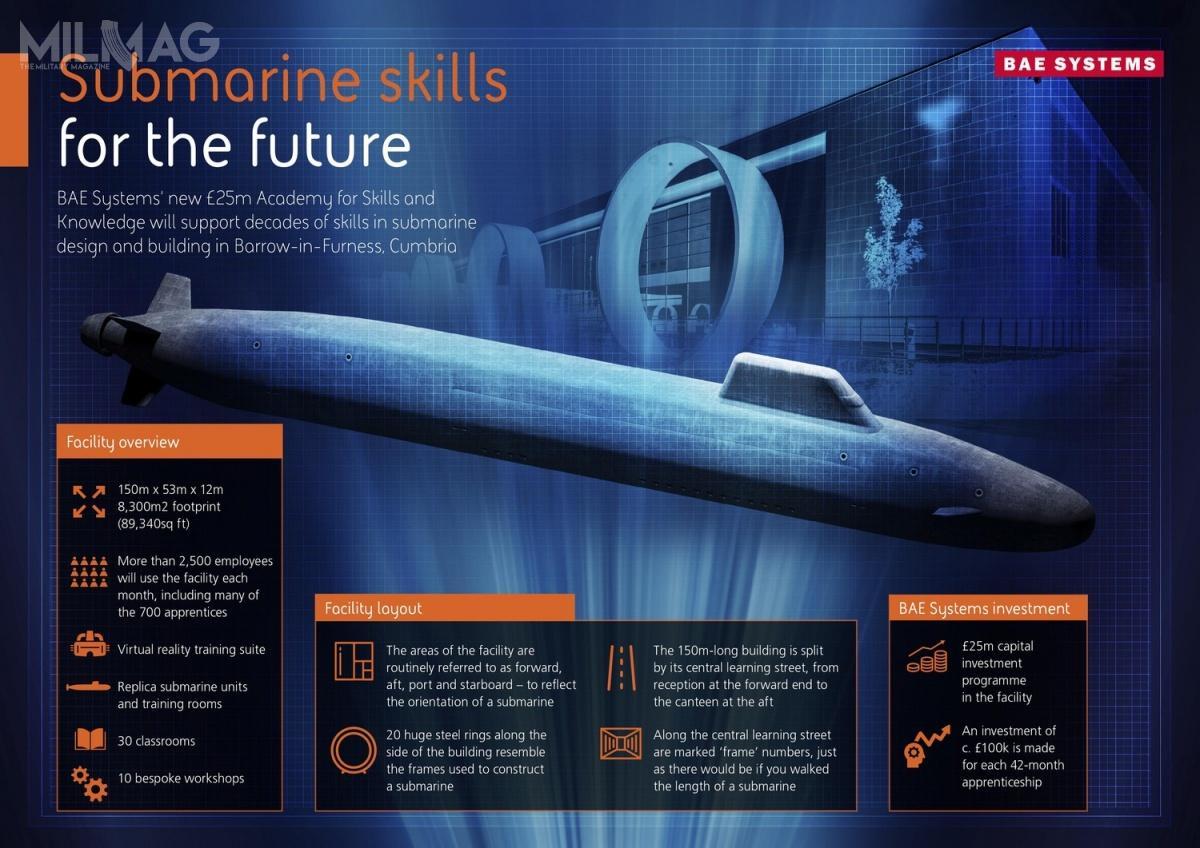 Akademia umożliwi prowadzenie różnych szkoleń, które pozwolą później narozpoczęcie pracy przy budowie myśliwskich okrętów podwodnych typu Astute istrategicznych typu Dreadnought. /Zdjęcie igrafika: BAE Systems