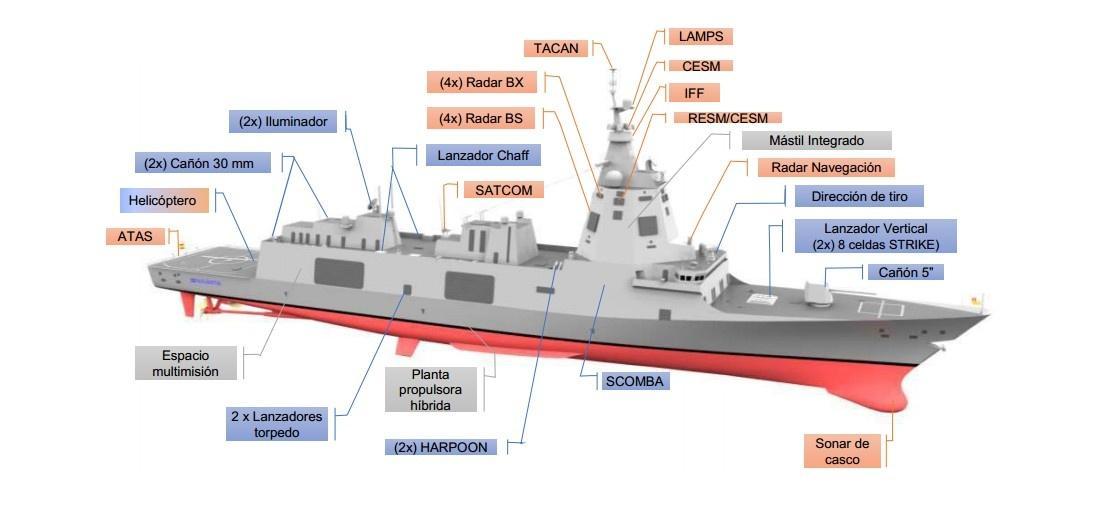 Fregaty typu F110 będą jednostkami pośrednimi pomiędzy typem F100 aokrętami patrolowymi BAM (Buque de Acción Marítima) / Grafika: Navantia