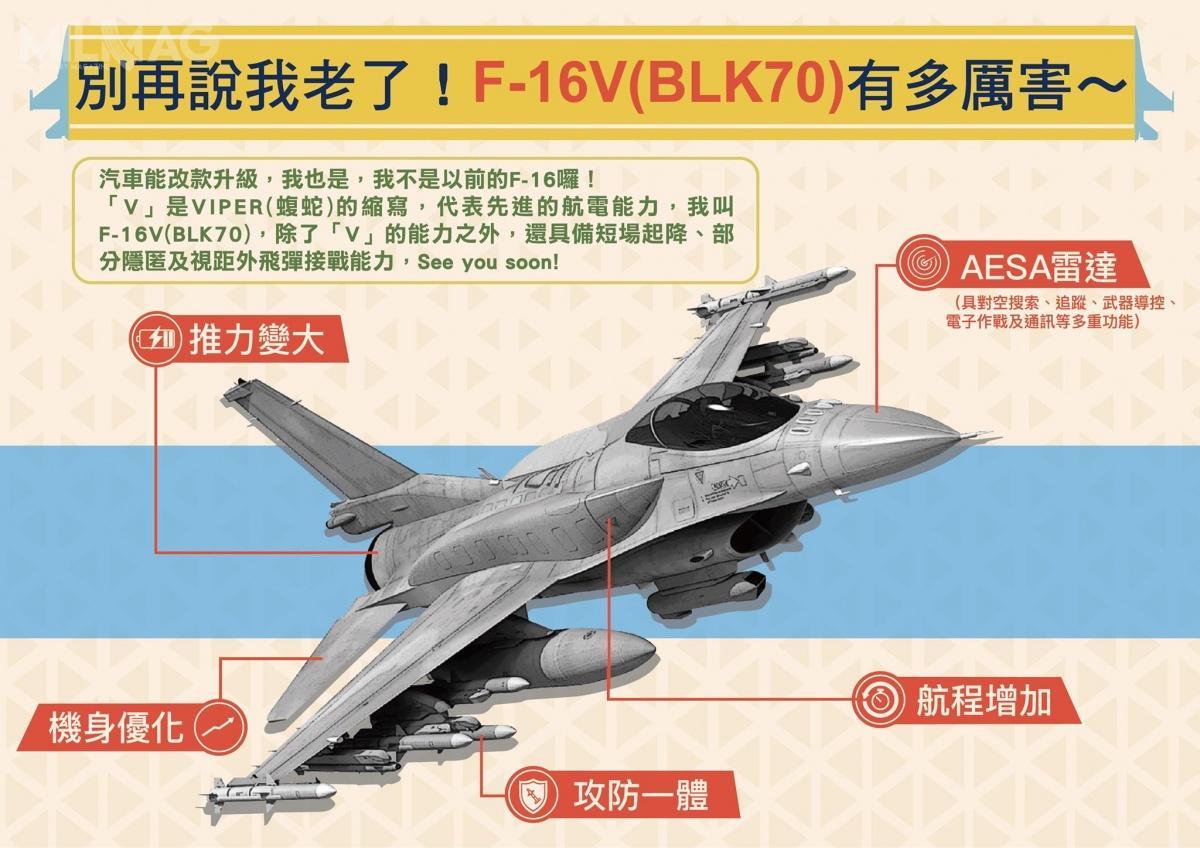 Zmodernizowane F-16V inowe F-16C/D Block 70/72 zastąpią samoloty myśliwskie F-5E irozpoznawcze RF-5E Tiger II, jednocześnie znacznie wzmacniając potencjał ROCAF nietylkojakościowo, aleiilościowo / Grafika: ROCAF