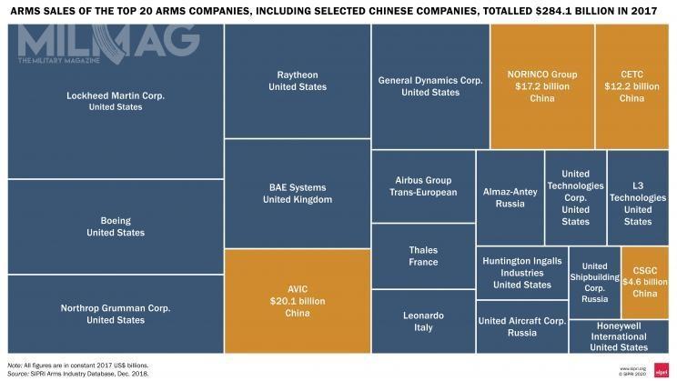 Graficzne przedstawienie udziału wrynku największych producentów uzbrojenia naświecie / Grafika: SIPRI
