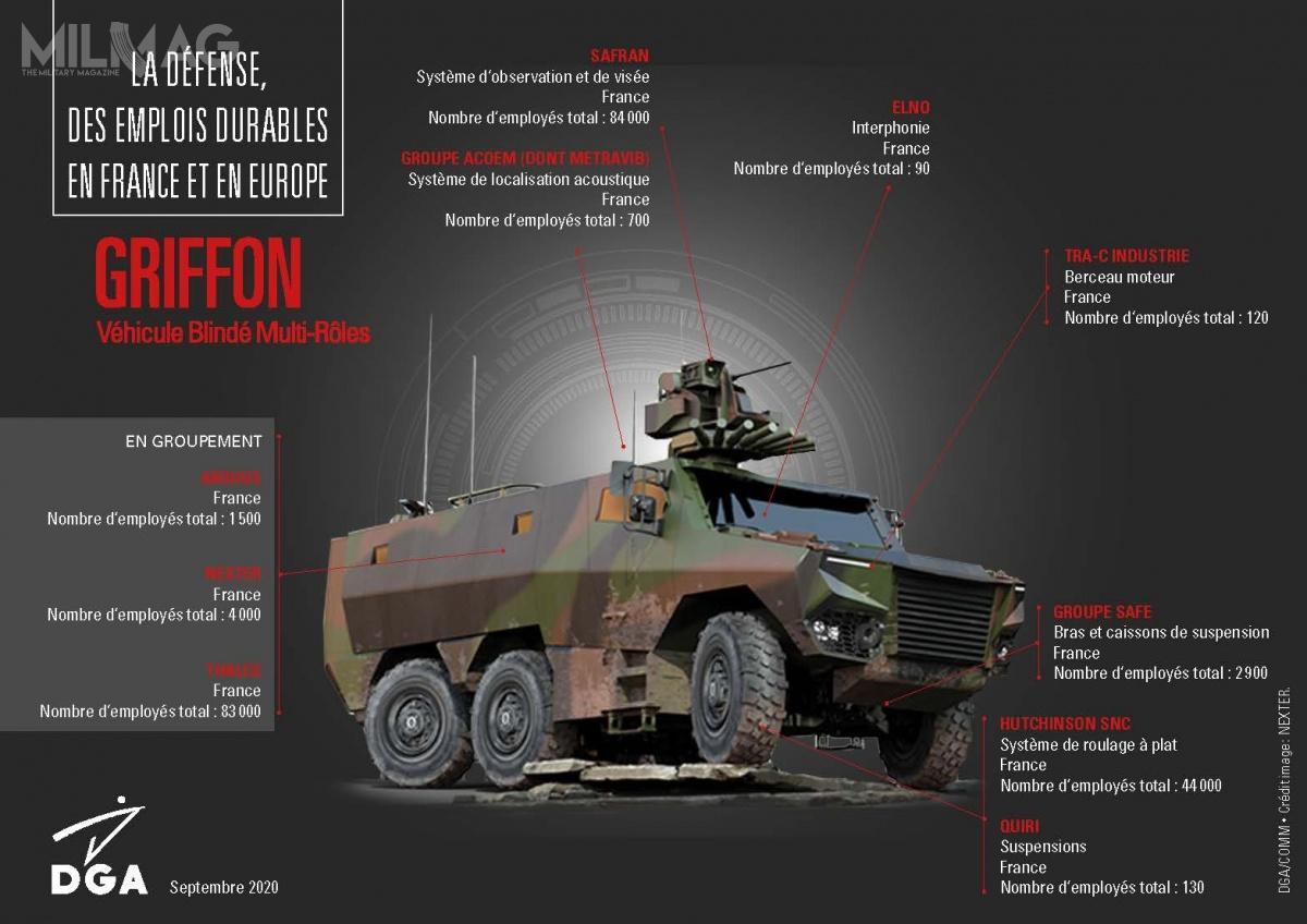 Griffon VBMR ma masę do24,5 t, może transportować do10 wpełni wyekwipowanych żołnierzy. Wyposażenie stanowi zsmu z12,7- lub 7,62-mm km zgłowicą optoelektroniczną iwyrzutnią granatów dymnych. Opcjonalnie zostanie uzbrojony wdwa ppk nowej generacji MMP ozasięgu 4km. Pojazd jest napędzany 400-konnym silnikiem wysokoprężnym, któregomoc jest przenoszona nawszystkie osie izapewnia mu prędkość maksymalną 90 km/h izasięg do800 km, aochrona balistyczna reprezentuje poziom 4wgnormy STANAG 4569.