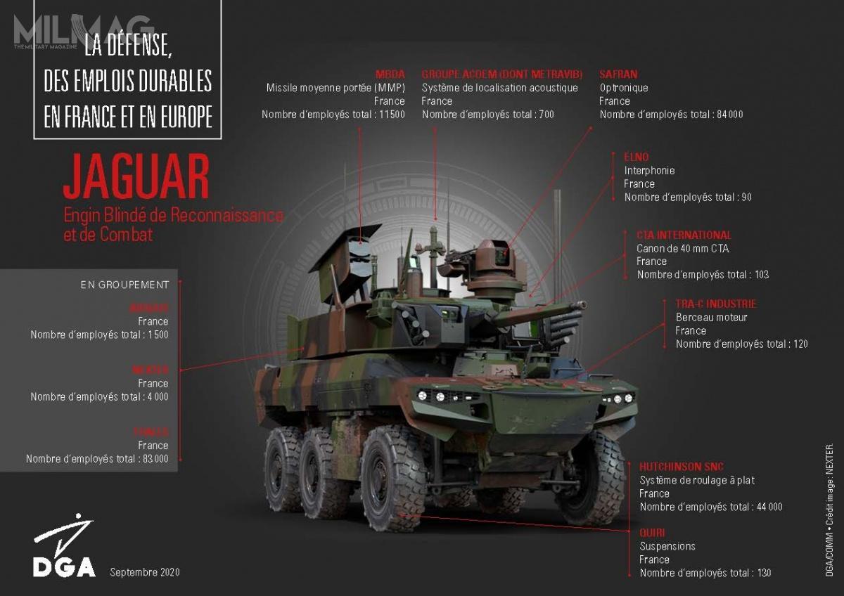 Jaguar EBRC ma masę 25 t, auzbrojenie stanowi pojedyncza 40-mm armata automatyczna CT40 zsystemem podawania amunicji AHS (Ammunition Handling System), ppk MMP, 7,62-mm km orazwyrzutnie granatów dymnych, umieszczone wdwuosobowej wieży 40 CTAS. Załogę stanowi trzech żołnierzy: dowódca, działonowy ikierowca. Armata jest zdolna doostrzału celów wodległości do1500 m iich penetracji amunicją APFSDS zrdzeniem wolframowym. Szybkostrzelność teoretyczna CT40 wynosi 200 strz./min. / Grafiki: Nexter Systems