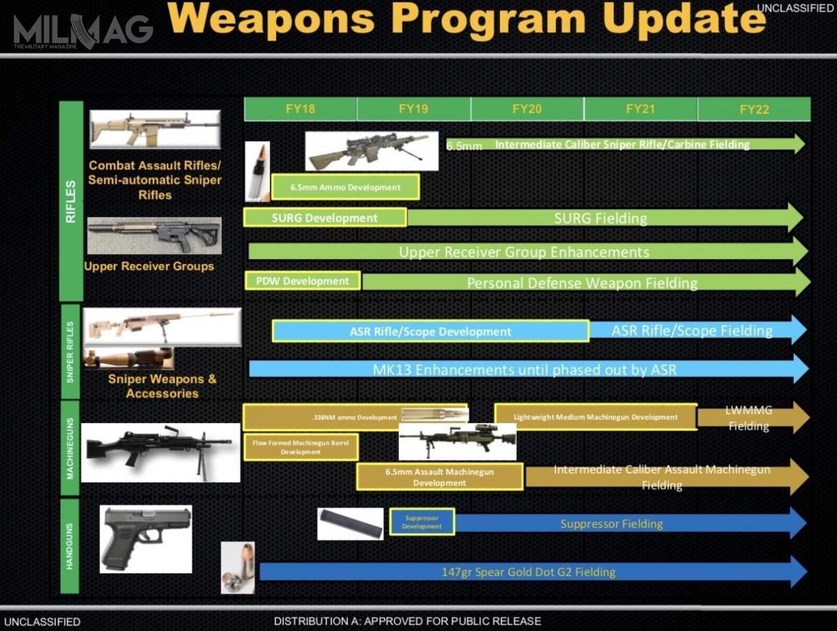 Plany amerykańskiego dowództwa operacji specjalnych zmaja 2018 dotyczące wprowadzania douzbrojenia nowych konstrukcji strzeleckich / Zdjęcie: USSOCOM
