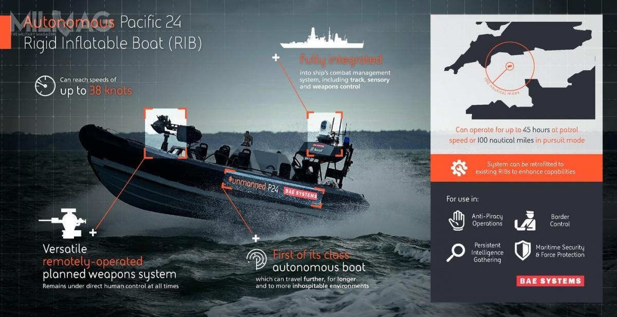 W przyszłości bezzałogowe łodzie, takie jak PAC24, będą służyć doochrony dużych okrętów przedpiratami, identyfikacji takich zagrożeń jak miny morskie, kontroli granic morskich czygromadzenia danych wywiadowczych / Zdjęcie igrafika: BAE Systems