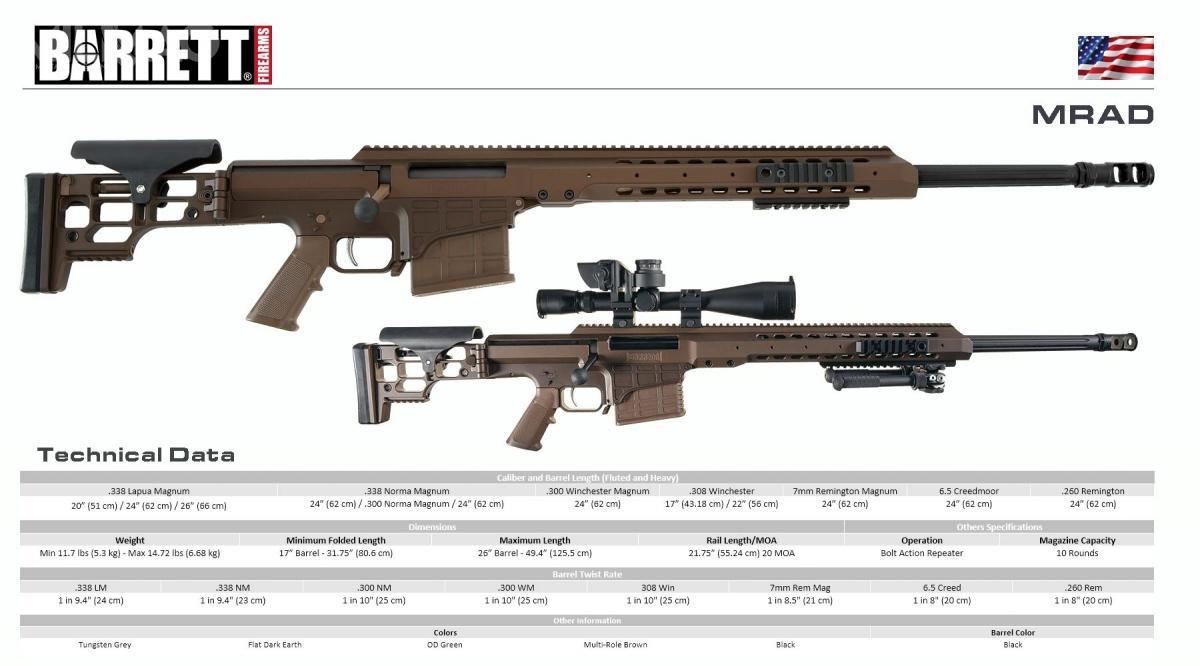 Podstawowe charakterystyki karabinu Barrett MRAD wodmianie cywilnej. Wersja wojskowa różni się głównie dodatkowym wyposażeniem. / Grafika: Barrett Firearms Manufacturing Inc.