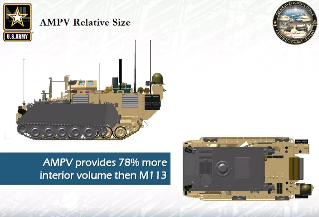 Porównanie wymiarów M113 (zaznaczony naszaro) zAMPV. Nowy transporter opancerzony ma o78% większą objętość wewnątrz. AMPV dzieli kadłub zezmodernizowanymi bojowymi wozami piechoty M2 Bradley i155-mm samobieżną armatohaubicą M109A7 Paladin Integrated Management (PIM) / Grafika: US Army