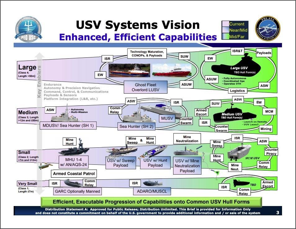 US Navy przewiduje cztery klasy bezzałogowych jednostek pływających, które wejdą dosłużby wnajbliższych latach / Grafika: PEO USC