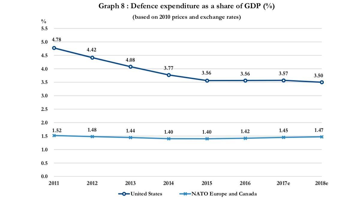 Porównanie poziomu wydatków nazbrojenia USA ipozostałych państw członkowskich (sumarycznie) wlatach 2011-2018