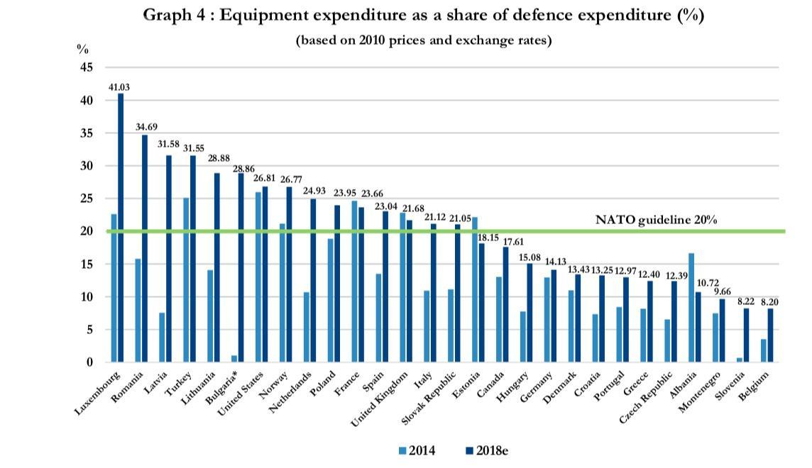 Wydatki namodernizację inowe wyposażenie jako procent całkowitych wydatków nazbrojenia. Porównanie  budżetów z2014 i2018. Zielona linia wyznacza rekomendowany próg 20%