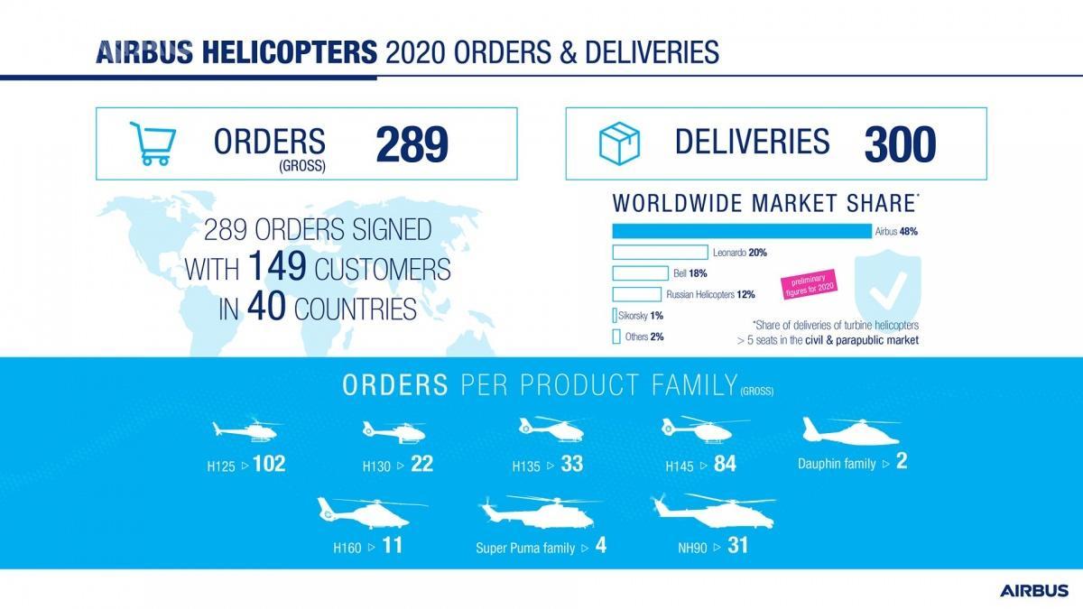 W 2020 roku, wdobie pandemii COVID-19, europejska spółka otrzymała zamówienia na289 wiropłatów (poredukcjach na268) idostarczyła 300 śmigłowców wcześniej zamówionych dla odbiorców nacałym świecie, zarówno narynku wojskowym, jak icywilnym orazsłużb publicznych. / Zdjęcie igrafika: Airbus Helicopters